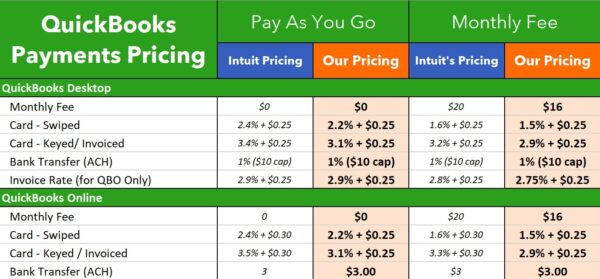 QuickBooks Payments Pricing Premium Preferred Discounts Best Cheap Intuit Out of the Box Technology