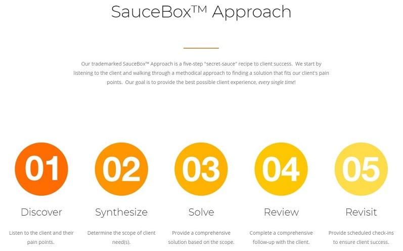 saucebox-sauce-box-approach-out-of-the-box-technology-elite-quickbooks-solution-provider-intuit-qsp-program